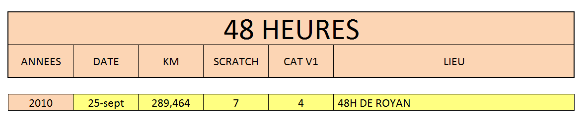 48h par annee 2016