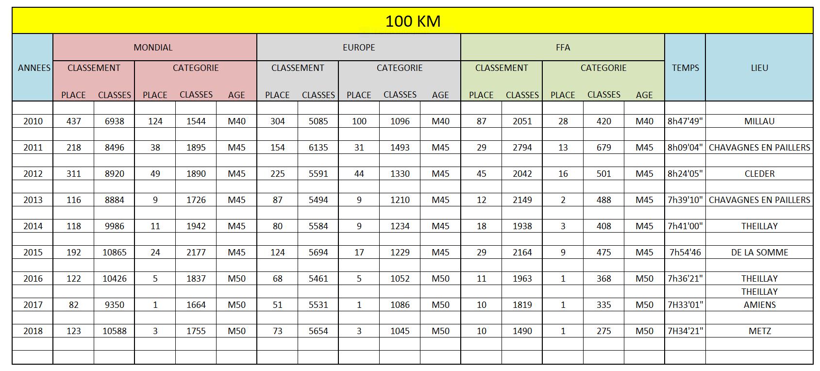 Meilleurs resultats 100km