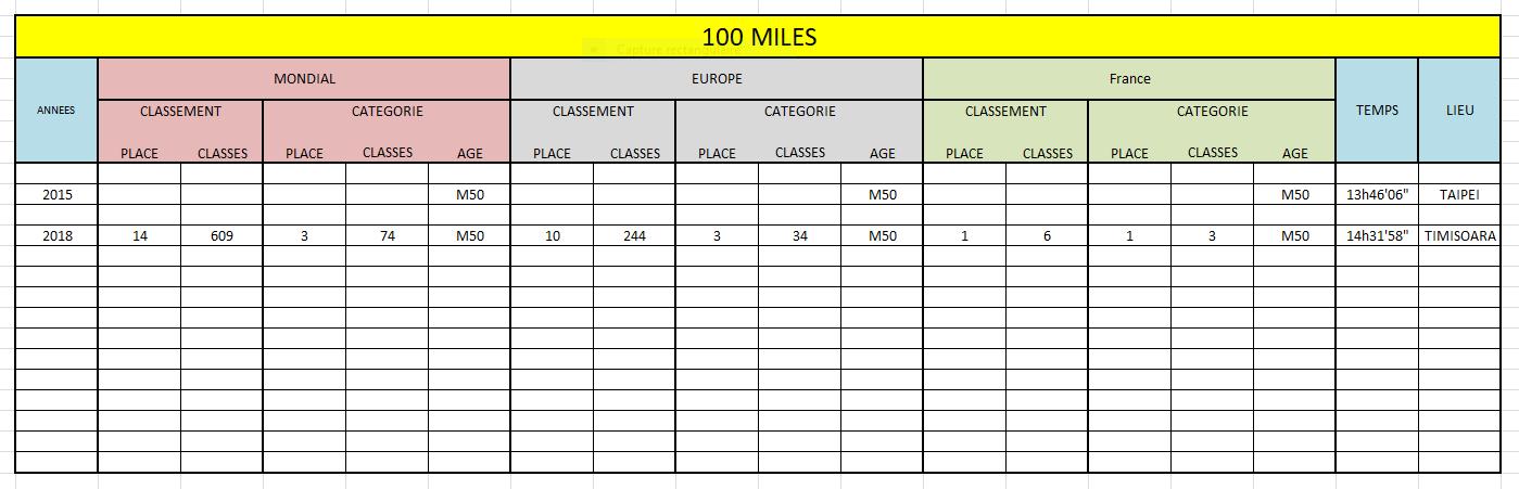Meilleurs resultats 100miles