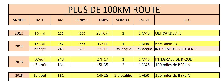 Plus de 100km 2018 02