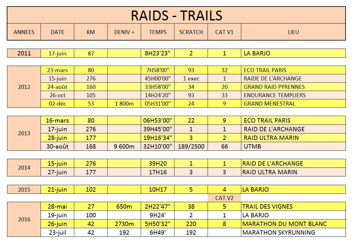 Raid trail par annee 2016