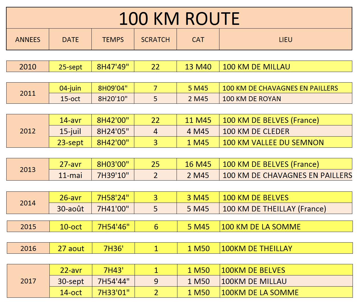 Total 100 km 2018